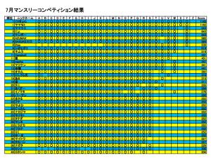 2014年7月マンスリーコンペ結果