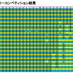 2015年6月マンスリーコンペ結果